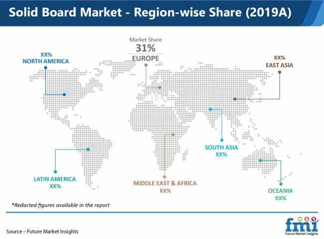 solid board market region wise share