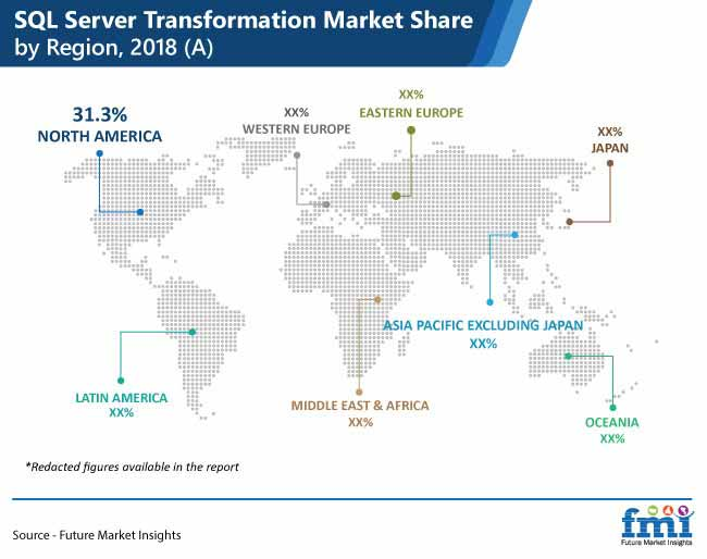 sql server transformation market share by region pr