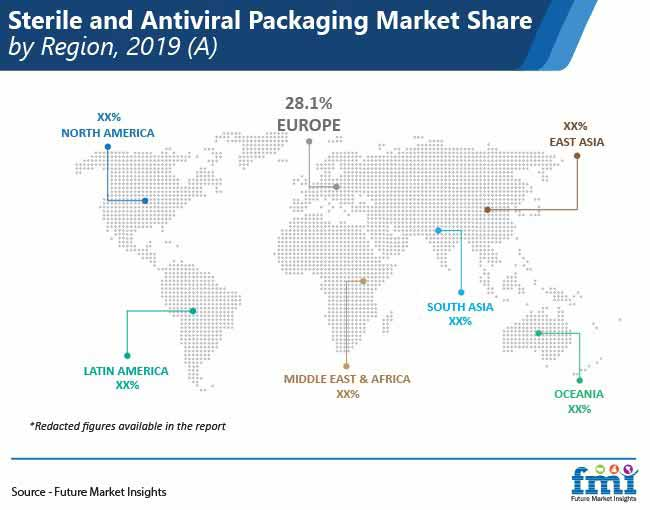 sterile and antiviral packaging market share by region pr