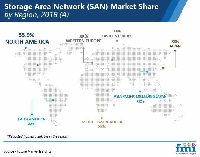 storage area network san market share by region