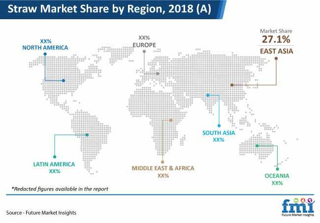straw market share by region 2018
