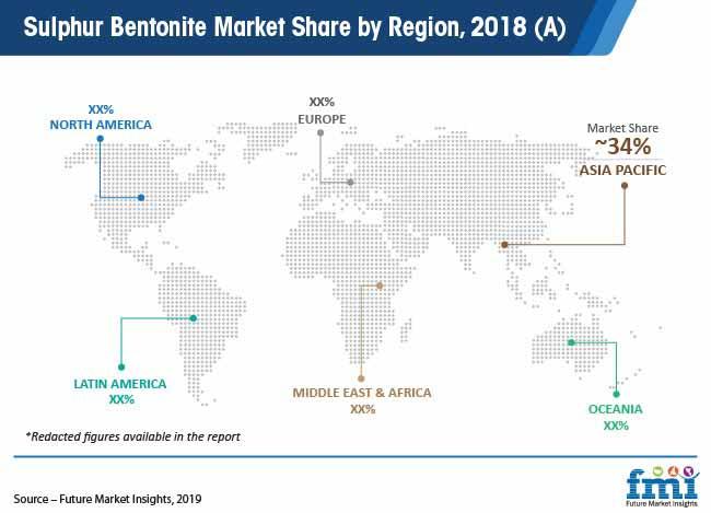 sulphur bentonite market share by region 2018 a