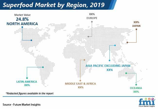 superfood market by region pr