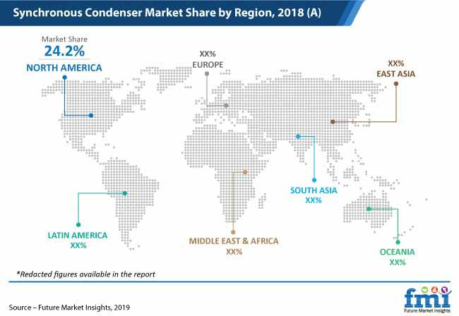 synchronous condenser market share by region pr