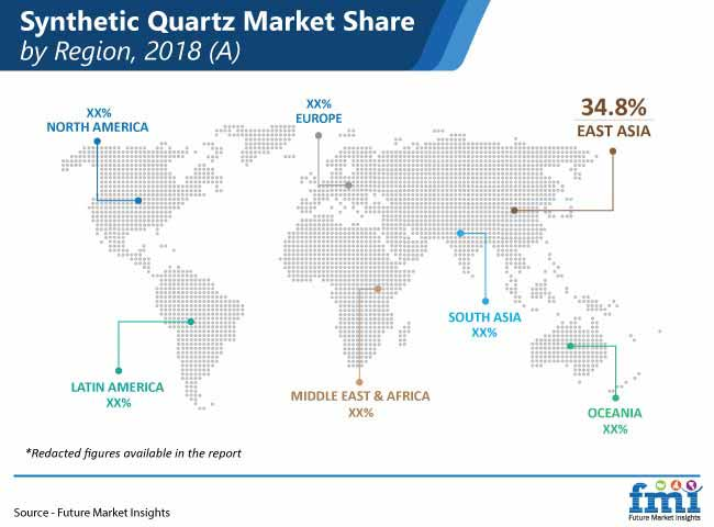 synthetic quartz market share by region 2018 a
