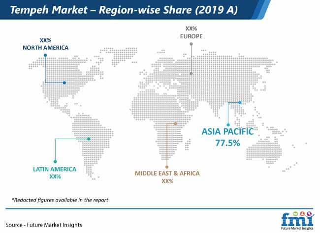 tempeh market region wise share