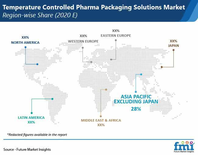 temperature controlled pharma packaging solutions market region wise share pr