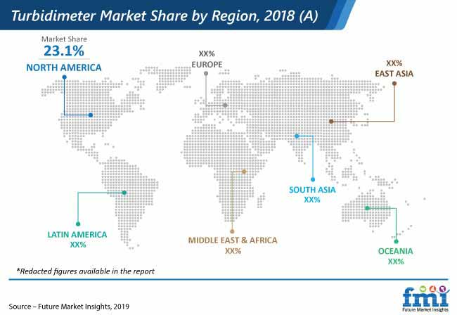turbidimeter market share by region 2018 a