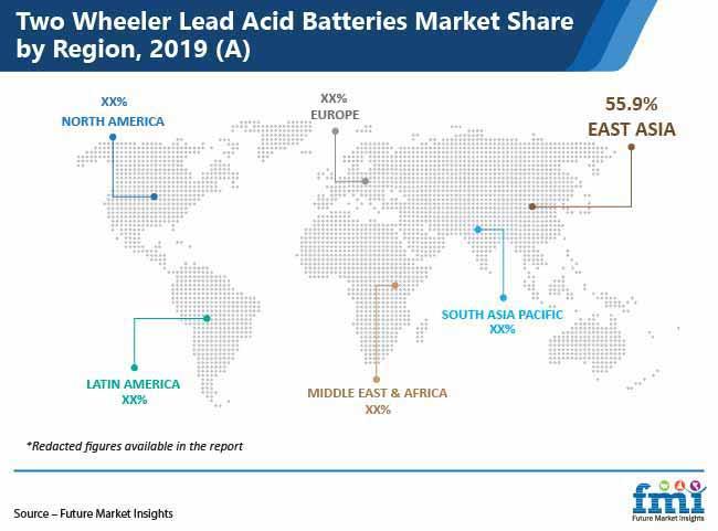 two wheeler lead acid batteries market share by region