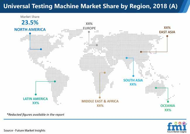 universal testing machine market share by region