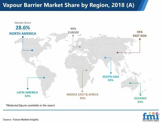 vapour barrier market share by region pr