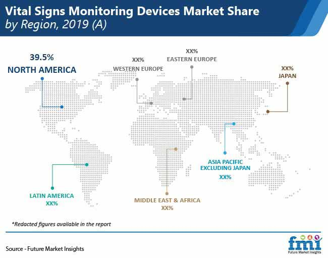 vital signs monitoring devices market share by region pr