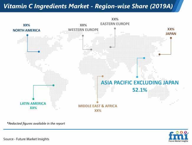 vitamin c ingredients market region wise share