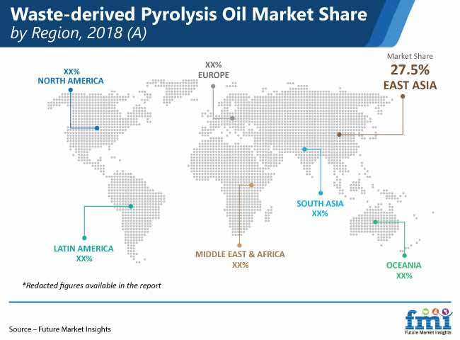 waste derived pyrolysis oil market share by region