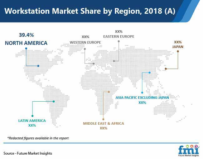 workstation market share by region pr