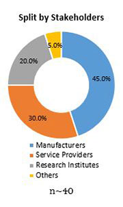 Primary Interview Splits 3d printed medical devices market stakeholders