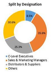 Primary Interview Splits 3d printing market designation