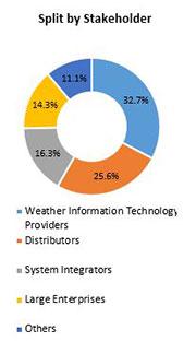 Primary Interview Splits 3d printing market stakeholder