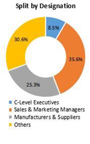 Primary Interview Splits 3d scanners market designation