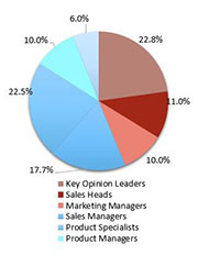 Primary Interview Splits passive temperature controlled packaging solutions market synopsis