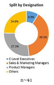 Primary Interview Splits activated charcoal supplements market designation