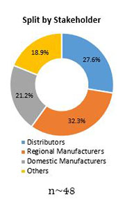 Primary Interview Splits activated charcoal supplements market stakeholders
