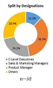 Primary Interview Splits adas testing equipment market 1
