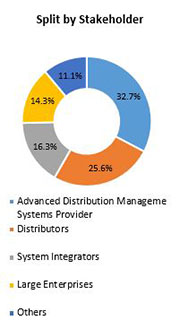 Primary Interview Splits advanced distribution management systems market stakeholder