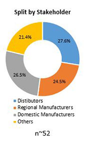 Primary Interview Splits aircraft ground support equipment market stakeholder