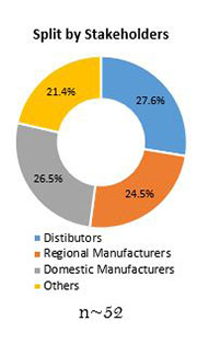 Primary Interview Splits aircraft tube and duct assemblies market stakeholder