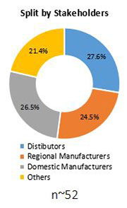 Primary Interview Splits antimicrobial car care products market stakeholder