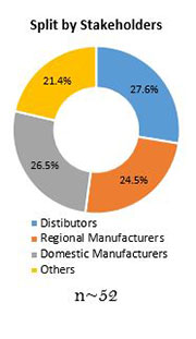 Primary Interview Splits automotive battery management system market by stakeholders