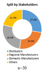 Primary Interview Splits automotive bioplastic market stakeholders