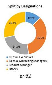 Primary Interview Splits automotive brake valve market designations