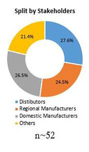 Primary Interview Splits automotive brake valve market stakeholders