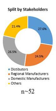 Primary Interview Splits automotive door latch market stakeholders