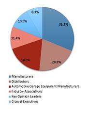 Primary Interview Splits automotive garage equipment market