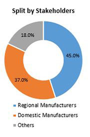 Primary Interview Splits automotive hardware market stakeholders