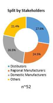 Primary Interview Splits automotive lead acid battery market stakeholders