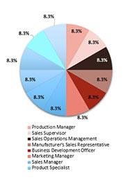 Primary Interview Splits automotive load floor market 1
