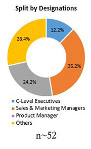 Primary Interview Splits automotive performance parts market designations