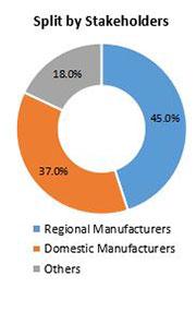 Primary Interview Splits automotive pumps market stakeholder