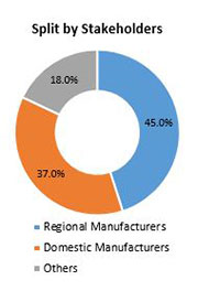 Primary Interview Splits automotive pumps market stakeholders