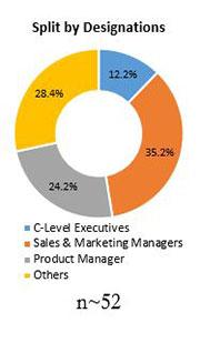 Primary Interview Splits automotive refinish coatings market designations