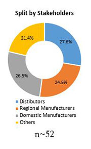 Primary Interview Splits automotive refinish coatings market stakeholders