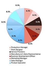 Primary Interview Splits automotive sensor market synopsis
