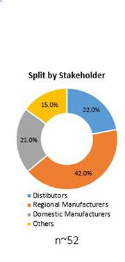 Primary Interview Splits bag in tube market stakeholder