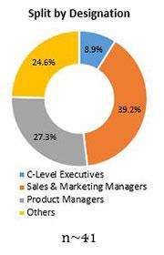 Primary Interview Splits bio vanillin market designations