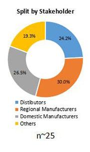 Primary Interview Splits biostimultans market stakeholder