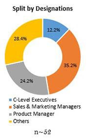 Primary Interview Splits boron carbide market designations